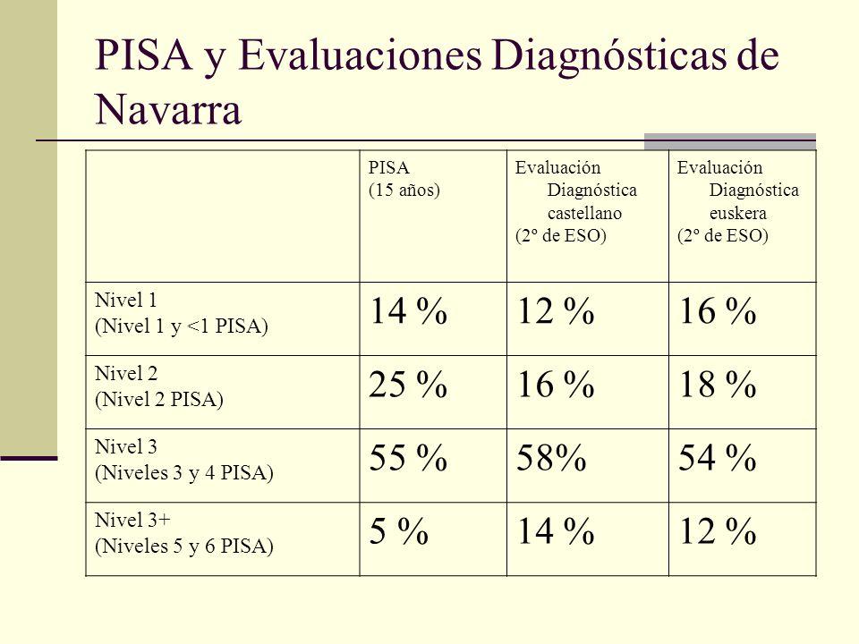 PISA y Evaluaciones Diagnósticas de Navarra PISA (15 años) Evaluación Diagnóstica castellano (2º de ESO) Evaluación Diagnóstica euskera (2º de ESO) Nivel 1 (Nivel 1 y <1 PISA) 14 %12 %16 % Nivel 2 (Nivel 2 PISA) 25 %16 %18 % Nivel 3 (Niveles 3 y 4 PISA) 55 %58%54 % Nivel 3+ (Niveles 5 y 6 PISA) 5 %14 %12 %