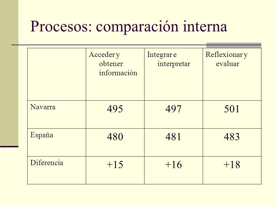 Procesos: comparación interna Acceder y obtener información Integrar e interpretar Reflexionar y evaluar Navarra 495497501 España 480481483 Diferencia +15+16+18