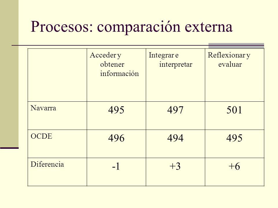 Procesos: comparación externa Acceder y obtener información Integrar e interpretar Reflexionar y evaluar Navarra 495497501 OCDE 496494495 Diferencia +3+6