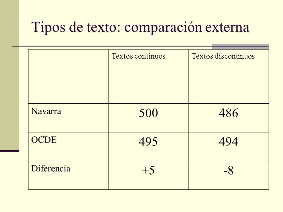 Tipos de texto: comparación externa Textos continuosTextos discontinuos Navarra 500486 OCDE 495494 Diferencia +5-8