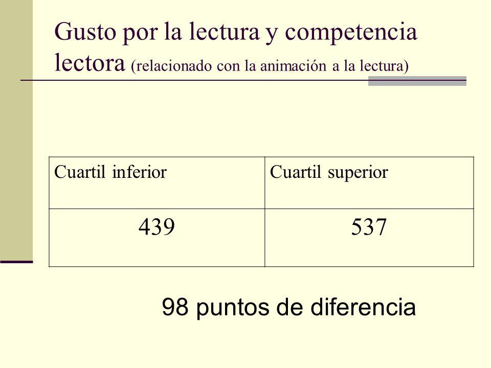 Gusto por la lectura y competencia lectora (relacionado con la animación a la lectura) Cuartil inferiorCuartil superior 439537 98 puntos de diferencia