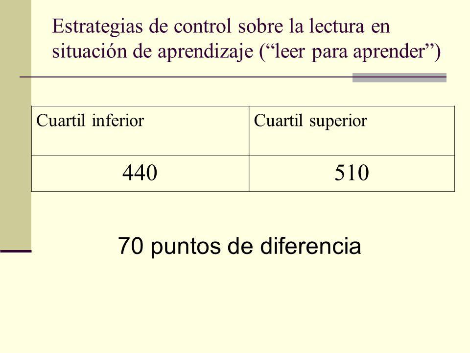 Estrategias de control sobre la lectura en situación de aprendizaje (leer para aprender) Cuartil inferiorCuartil superior 440510 70 puntos de diferencia