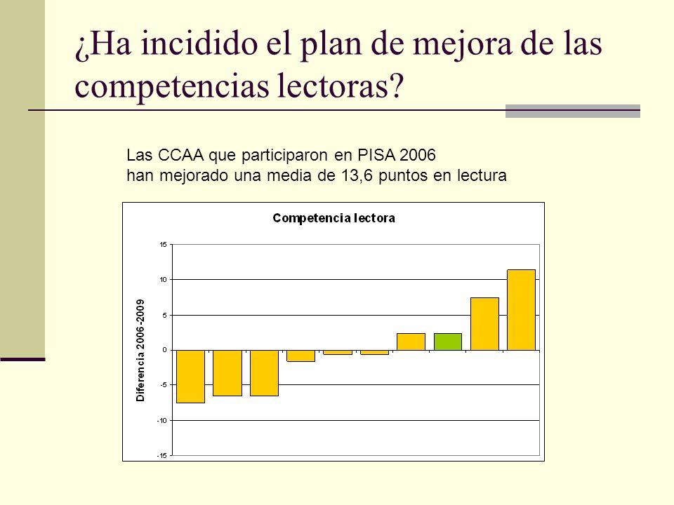 ¿Ha incidido el plan de mejora de las competencias lectoras.