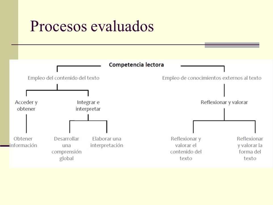 Procesos evaluados