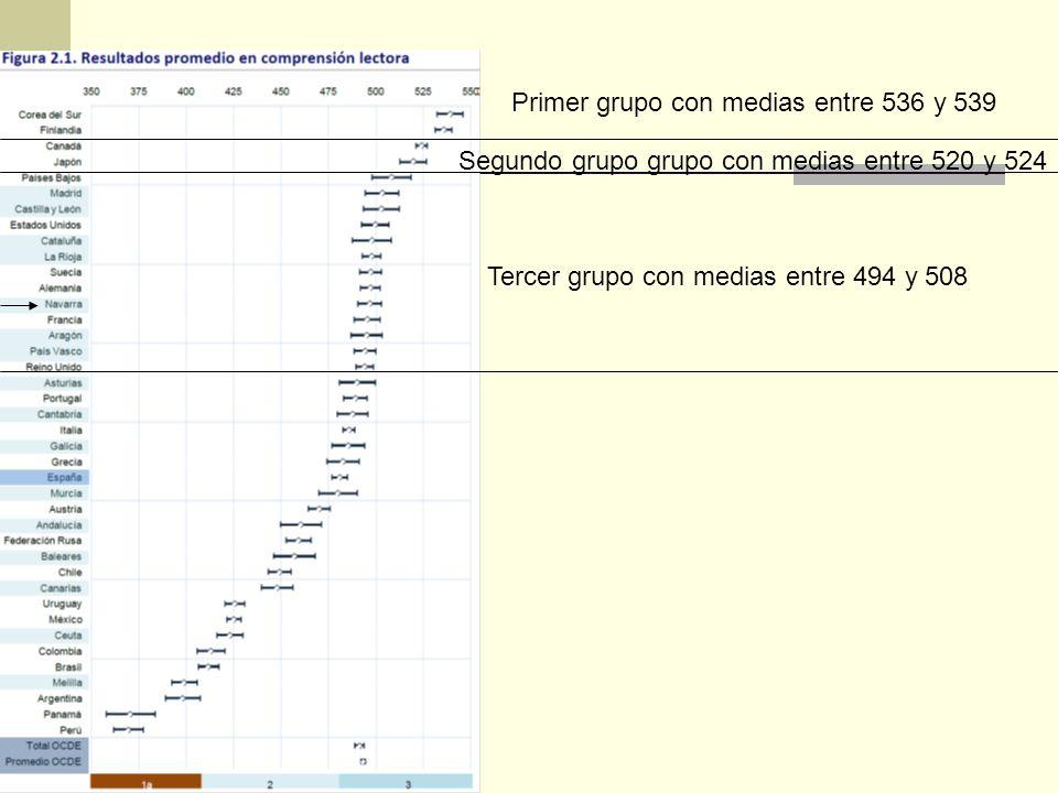 Primer grupo con medias entre 536 y 539 Segundo grupo grupo con medias entre 520 y 524 Tercer grupo con medias entre 494 y 508