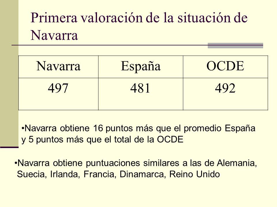 Primera valoración de la situación de Navarra NavarraEspañaOCDE 497481492 Navarra obtiene 16 puntos más que el promedio España y 5 puntos más que el total de la OCDE Navarra obtiene puntuaciones similares a las de Alemania, Suecia, Irlanda, Francia, Dinamarca, Reino Unido