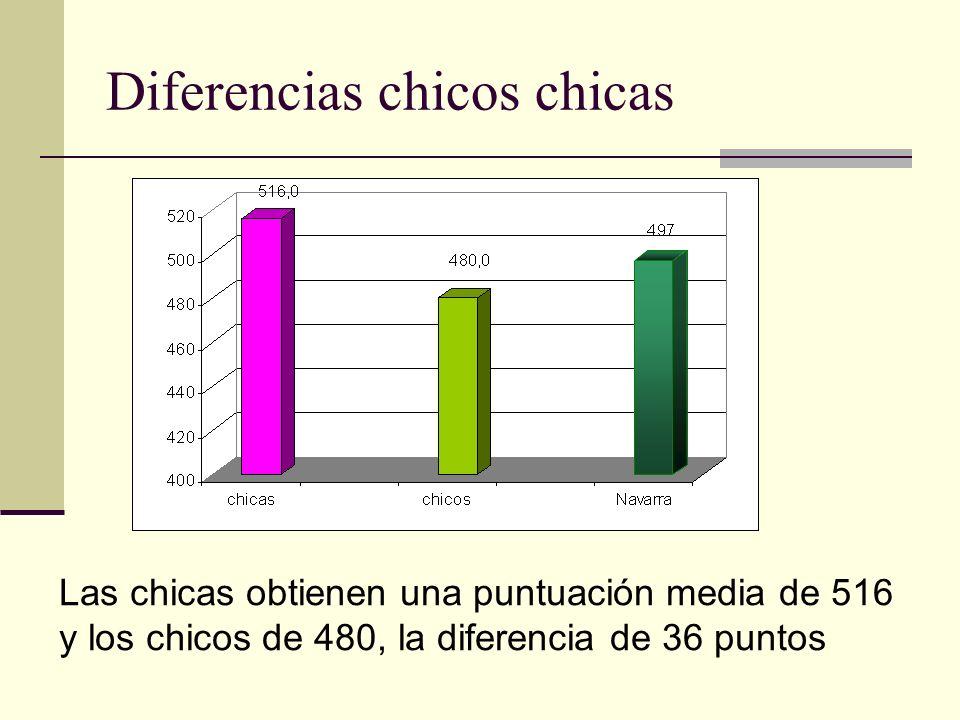 Diferencias chicos chicas Las chicas obtienen una puntuación media de 516 y los chicos de 480, la diferencia de 36 puntos