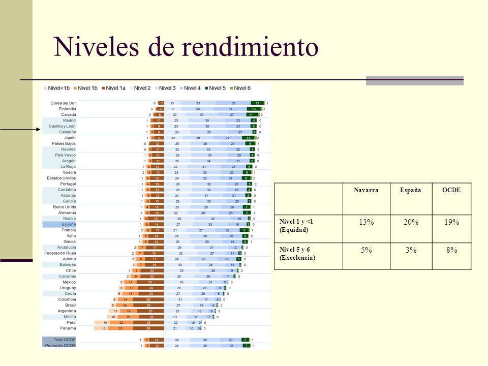 Niveles de rendimiento NavarraEspañaOCDE Nivel 1 y <1 (Equidad) 13%20%19% Nivel 5 y 6 (Excelencia) 5%3%8% NavarraEspañaOCDE Nivel 1 y <1 (Equidad) 13%20%19% Nivel 5 y 6 (Excelencia) 5%3%8%