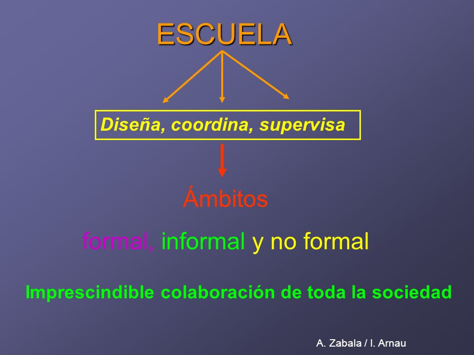 ESCUELA Diseña, coordina, supervisa Ámbitos formal, informal y no formal A.