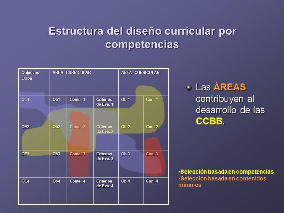 Estructura del diseño curricular por competencias Las ÁREAS contribuyen al desarrollo de las. Las ÁREAS contribuyen al desarrollo de las CCBB. Objetiv