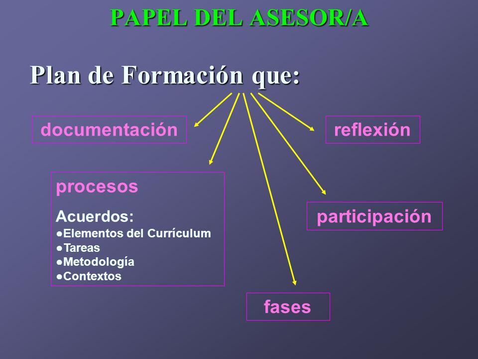 PAPEL DEL ASESOR/A Plan de Formación que: documentaciónreflexión procesos Acuerdos: Elementos del Currículum Tareas Metodología Contextos participació