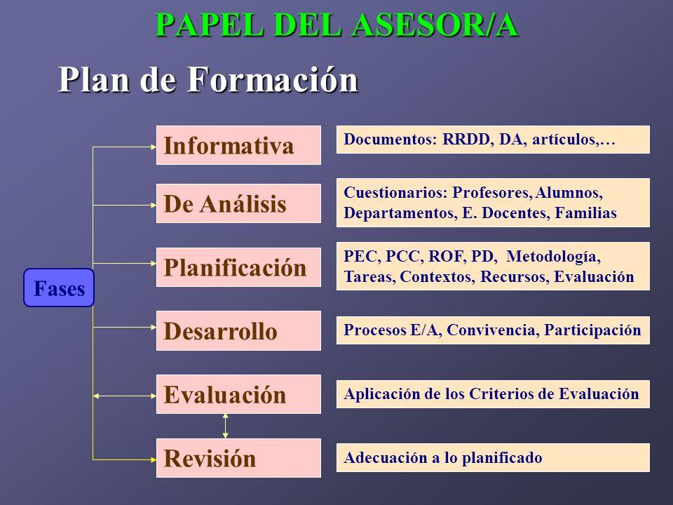PAPEL DEL ASESOR/A Plan de Formación Fases Informativa De Análisis Planificación Evaluación Revisión Desarrollo Documentos: RRDD, DA, artículos,… Cues