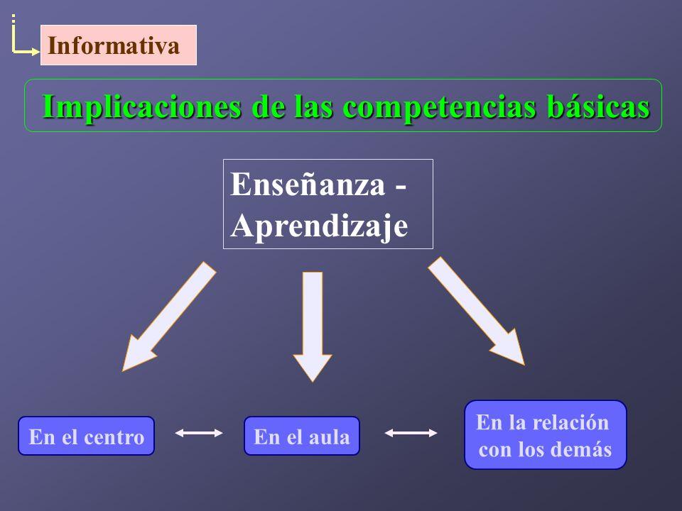 En el aula En el centro En la relación con los demás Implicaciones de las competencias básicas Enseñanza - Aprendizaje Informativa