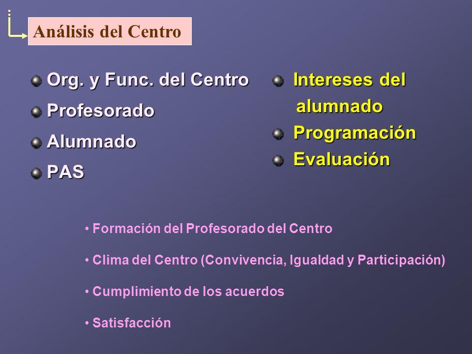 Org. y Func. del Centro ProfesoradoAlumnadoPAS Formación del Profesorado del Centro Clima del Centro (Convivencia, Igualdad y Participación) Cumplimie