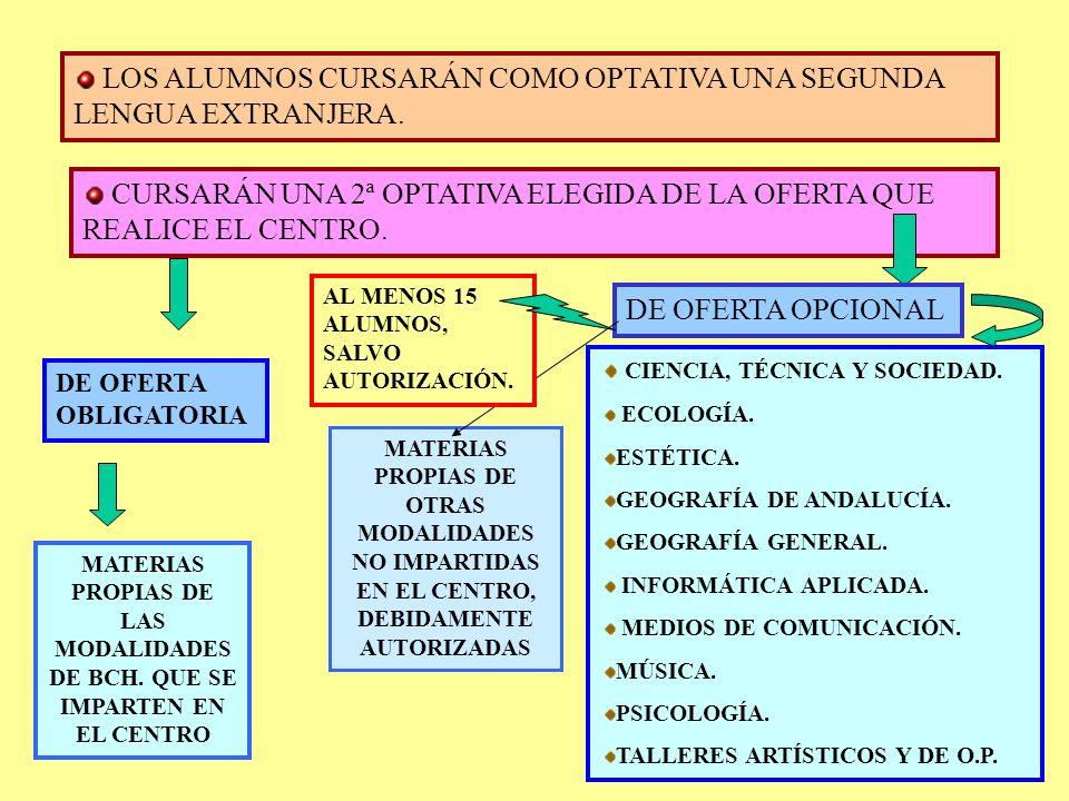 ART. 5º: MATERIAS OPTATIVAS OBJETIVOS DE LA OFERTA QUE REALICE EL CENTRO: DESARROLLAR LOS OBJETIVOS GENERALES DEL BACHILLERATO AMPLIAR LAS POSIBILIDAD