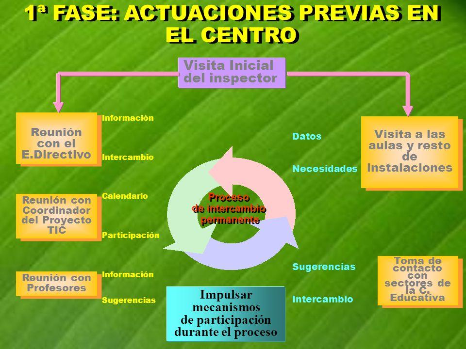 Impulsar mecanismos de participación durante el proceso Proceso de intercambio permanente Proceso de intercambio permanente Visita Inicial del inspect
