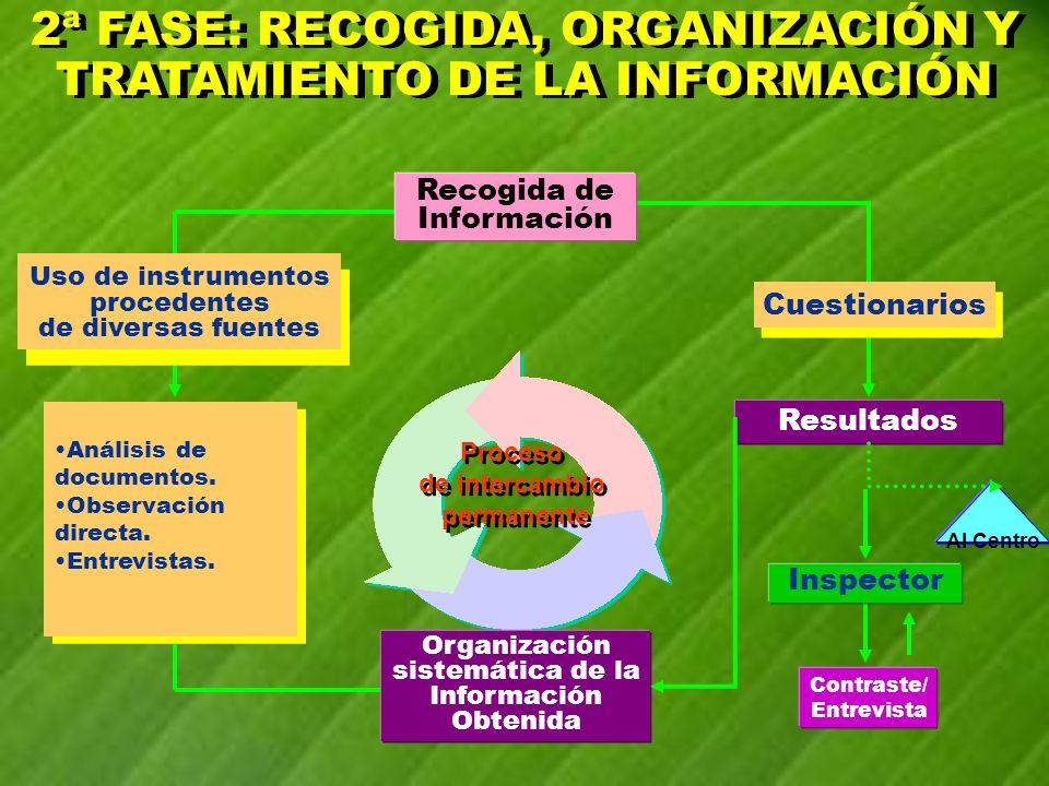 Organización sistemática de la Información Obtenida Cuestionarios Contraste/ Entrevista Al Centro Resultados Inspector Proceso de intercambio permanen