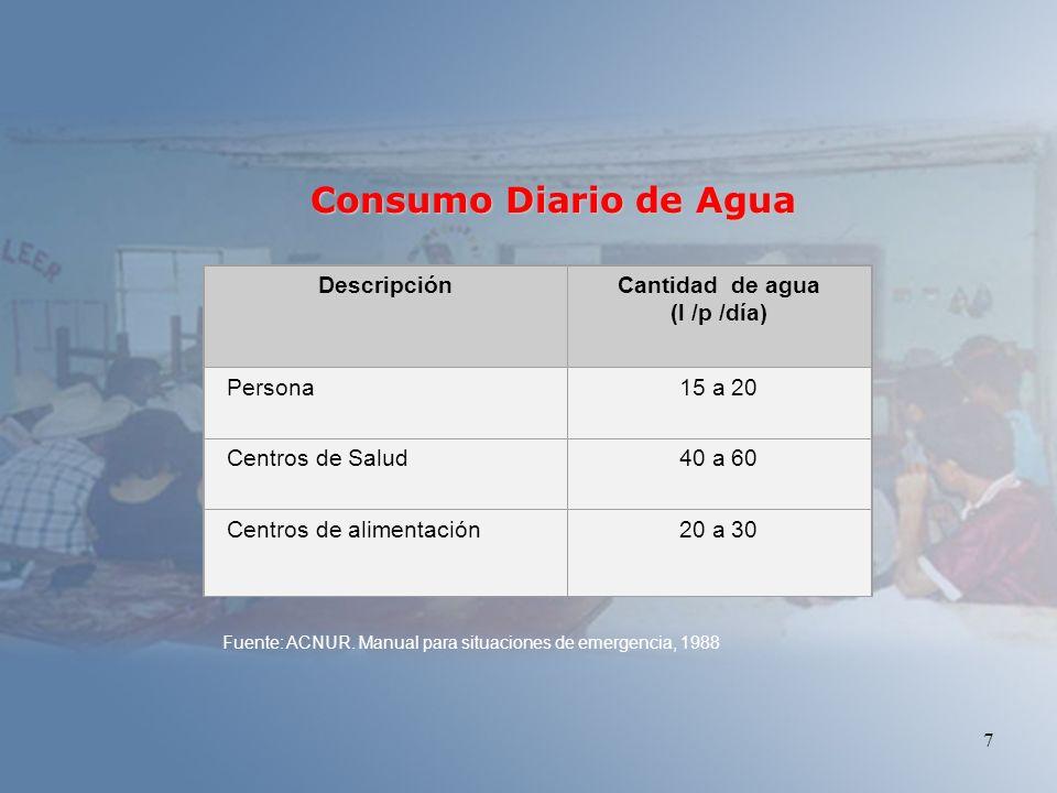 7 Fuente: ACNUR. Manual para situaciones de emergencia, 1988 Consumo Diario de Agua DescripciónCantidad de agua (l /p /día) Persona15 a 20 Centros de