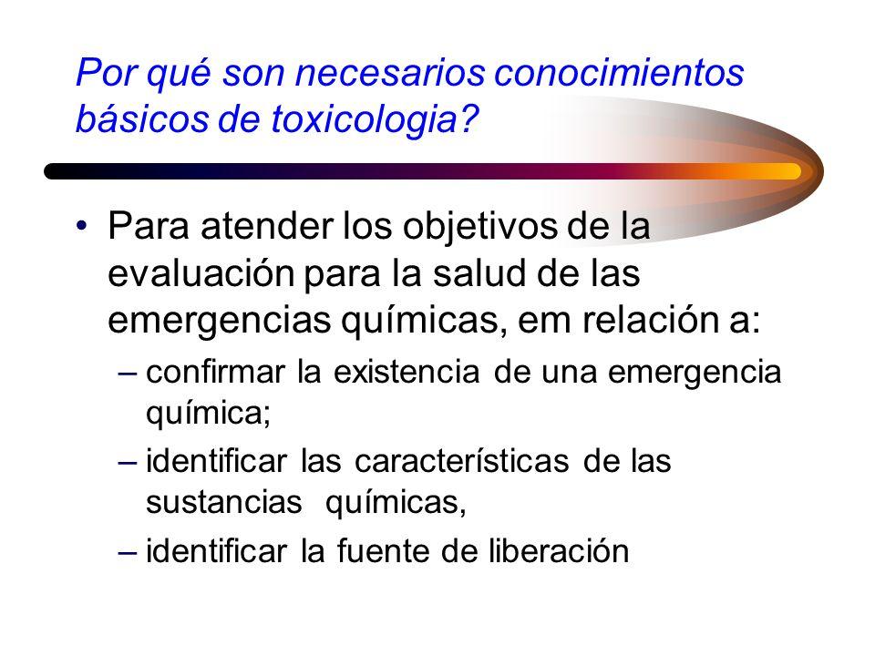Áreas de la Toxicología de alimentos Toxicología ambiental Toxicología de medicamentos Toxicología ocupacional Toxicología social Aspectos ClínicoAnal