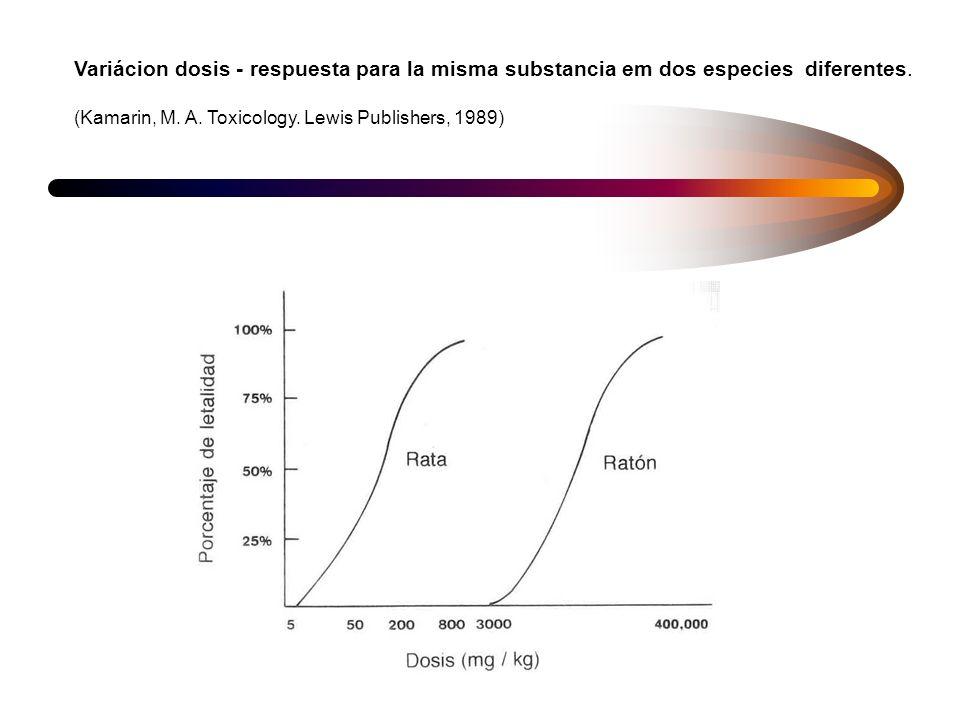 DL 50 - Dosis letal 50 Generalmente es el primer experimento com una nueva sustancia química DL50 es la dosis de una sustancia química necesaria para