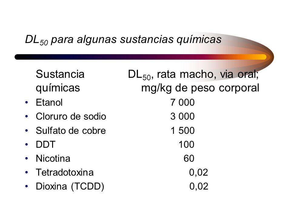 Variácion dosis - respuesta para la misma substancia em dos especies diferentes. (Kamarin, M. A. Toxicology. Lewis Publishers, 1989)
