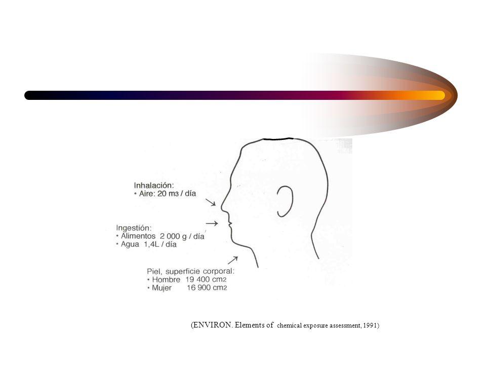 Dosis Agente químico Exposición Ingreso al organismo Toxocinética: Absorción Distribución Biotranformación Eliminación Toxodinámica: Interacción del a