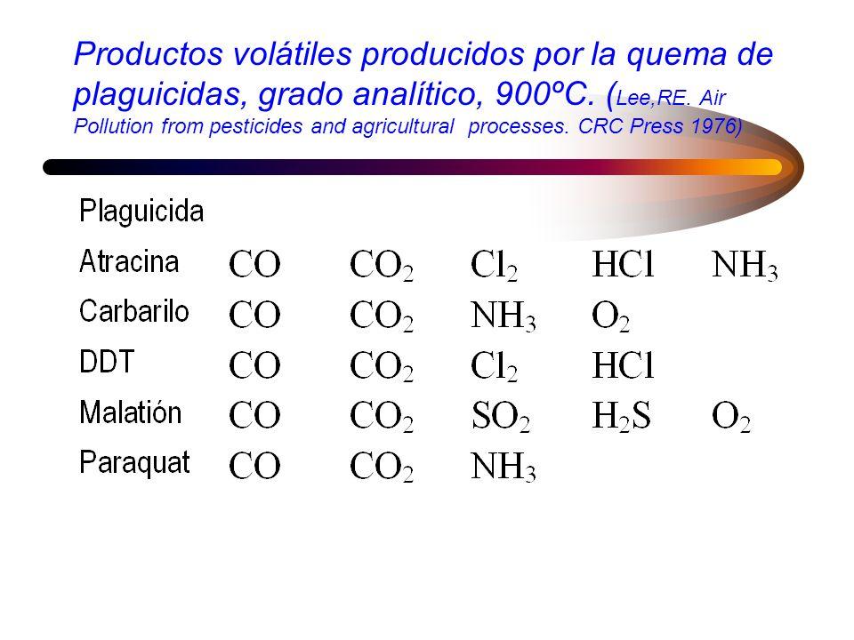 Análisis del humo de la combustión de varios materiales, ppm em vol.