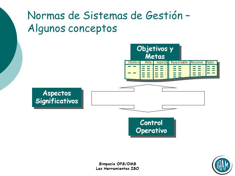 Simposio OPS/OMS Las Herramientas ISO Normas de Sistemas de Gestión – Algunos conceptos Objetivos y Metas Control Operativo Aspectos Significativos Ob