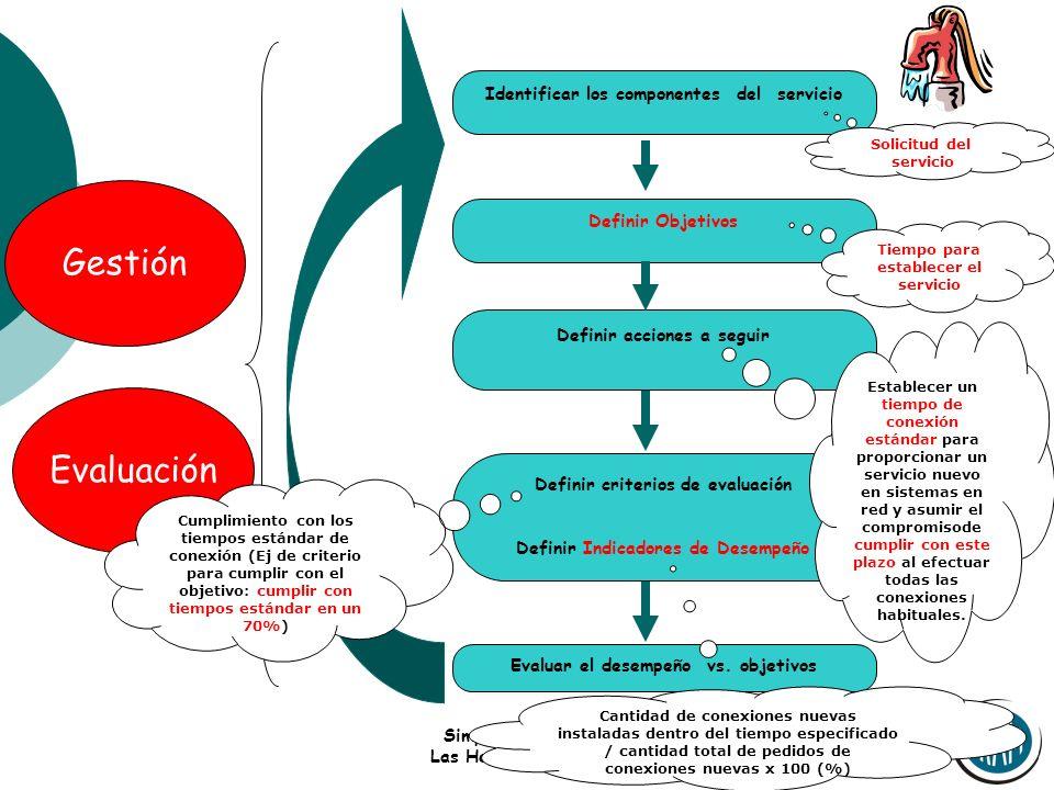 Simposio OPS/OMS Las Herramientas ISO Gestión Evaluación Identificar los componentes del servicio Definir Objetivos Definir acciones a seguir Definir