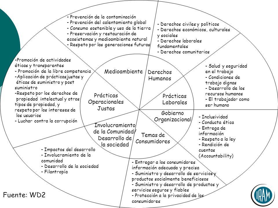 Simposio OPS/OMS Las Herramientas ISO Medioambiente Derechos Humanos Prácticas Laborales Gobierno Organizacional Temas de Consumidores Involucramiento