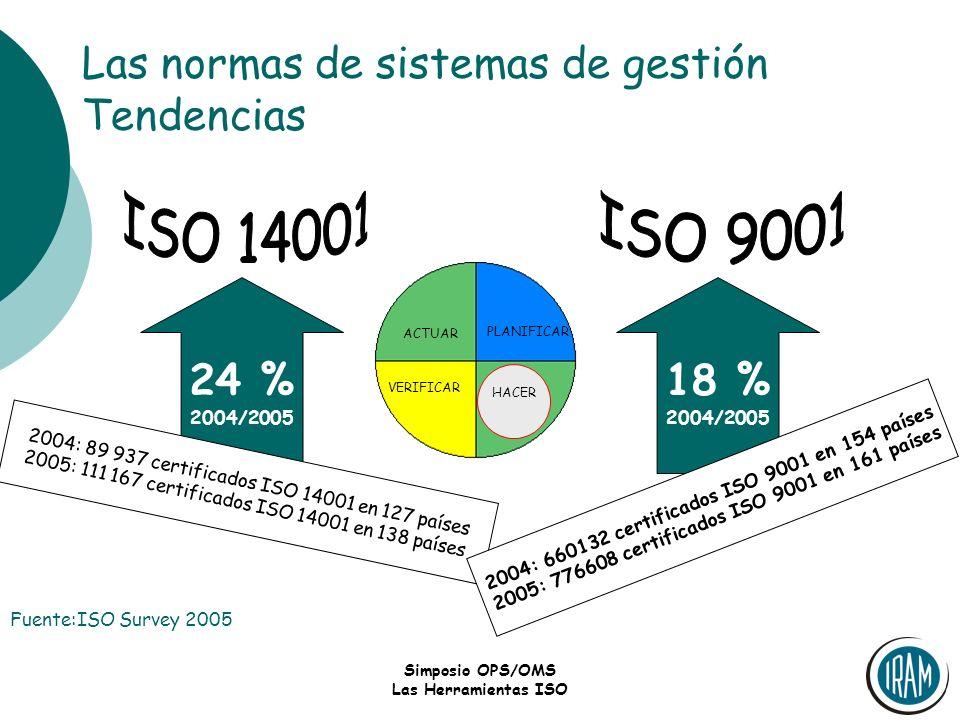 Simposio OPS/OMS Las Herramientas ISO Las normas de sistemas de gestión Tendencias PLANIFICAR ACTUAR VERIFICAR HACER 24 % 2004/2005 2004: 89 937 certi