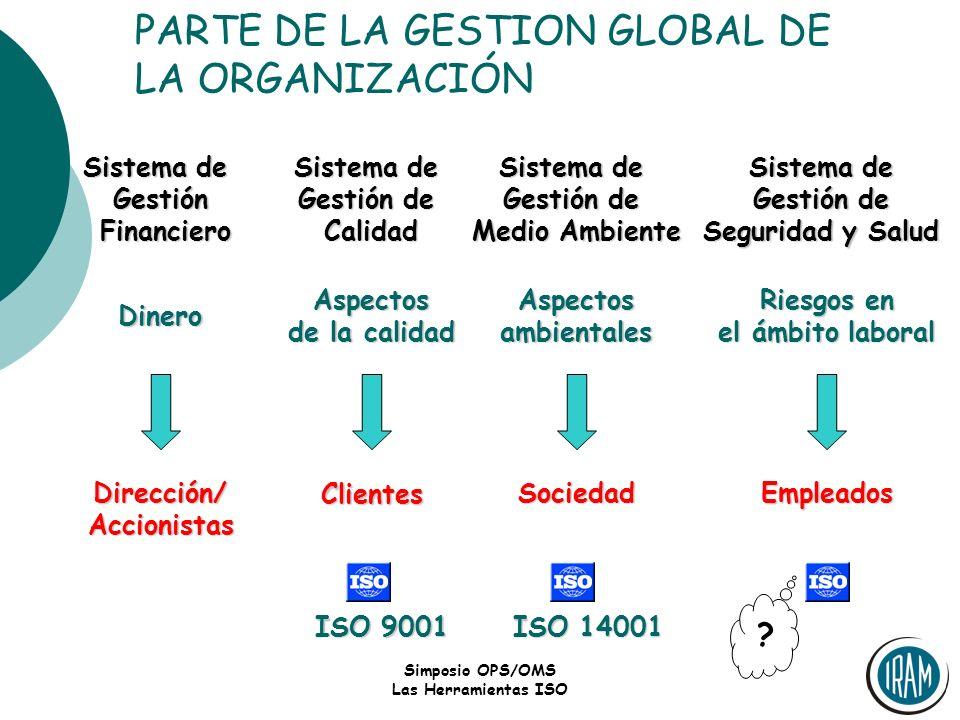 Simposio OPS/OMS Las Herramientas ISO PARTE DE LA GESTION GLOBAL DE LA ORGANIZACIÓN Sistema de Gestión Financiero Financiero Dinero Dirección/Accionis