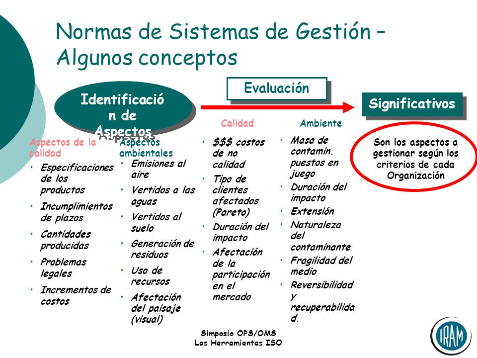 Simposio OPS/OMS Las Herramientas ISO Normas de Sistemas de Gestión – Algunos conceptos Objetivos y Metas Control Operativo Aspectos Significativos Objetivo Meta Aspecto Responsable Recursos Plazos