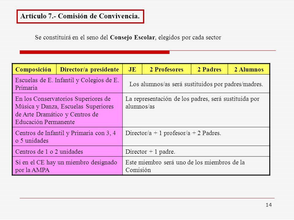 14 Artículo 7.- Comisión de Convivencia. Se constituirá en el seno del Consejo Escolar, elegidos por cada sector Composición Director/a presidenteJE2