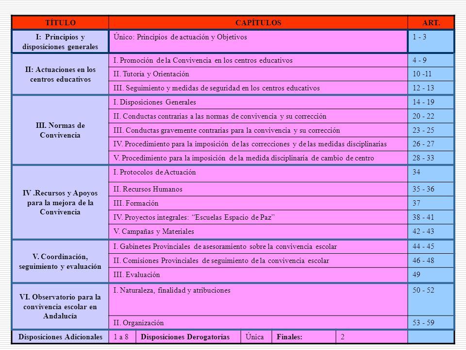2 TÍTULOCAPÍTULOSART. I: Principios y disposiciones generales Único: Principios de actuación y Objetivos1 - 3 II: Actuaciones en los centros educativo