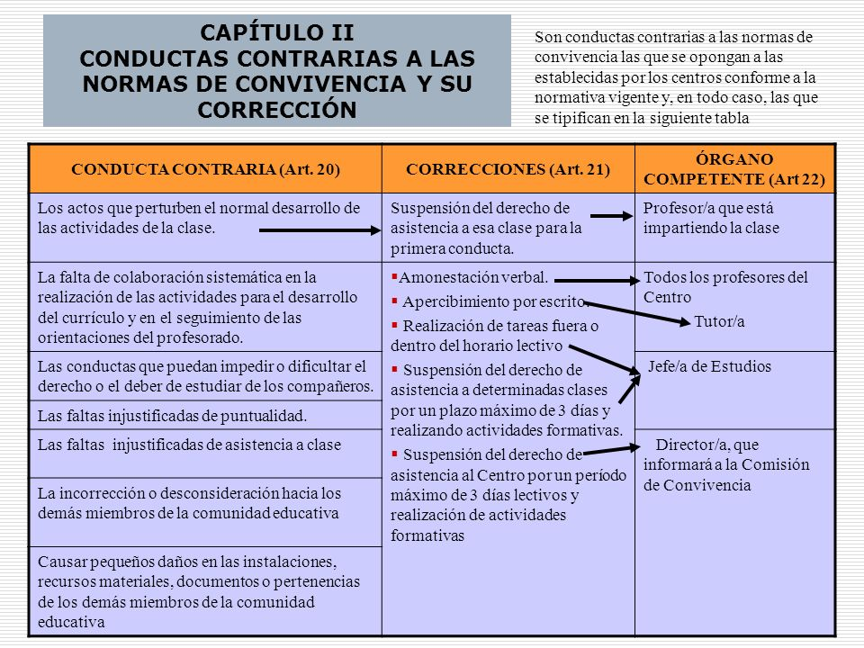 25 CAPÍTULO II CONDUCTAS CONTRARIAS A LAS NORMAS DE CONVIVENCIA Y SU CORRECCIÓN CONDUCTA CONTRARIA (Art. 20)CORRECCIONES (Art. 21) ÓRGANO COMPETENTE (