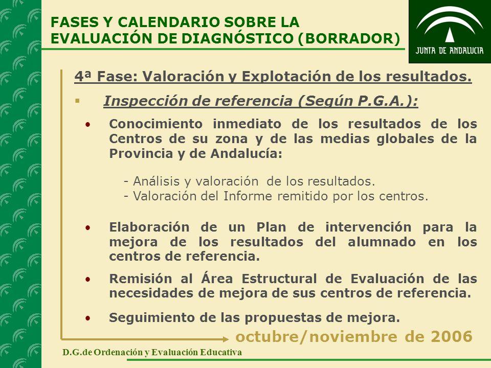 4ª Fase: Valoración y Explotación de los resultados. Inspección de referencia (Según P.G.A.): Conocimiento inmediato de los resultados de los Centros