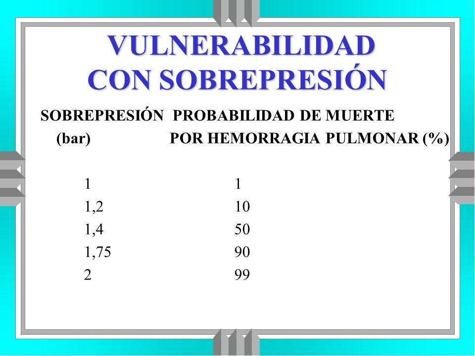 VULNERABILIDAD CON SOBREPRESIÓN SOBREPRESIÓN PROBABILIDAD DE MUERTE (bar) POR HEMORRAGIA PULMONAR (%) 1 1 1,2 10 1,4 50 1,75 90 2 99
