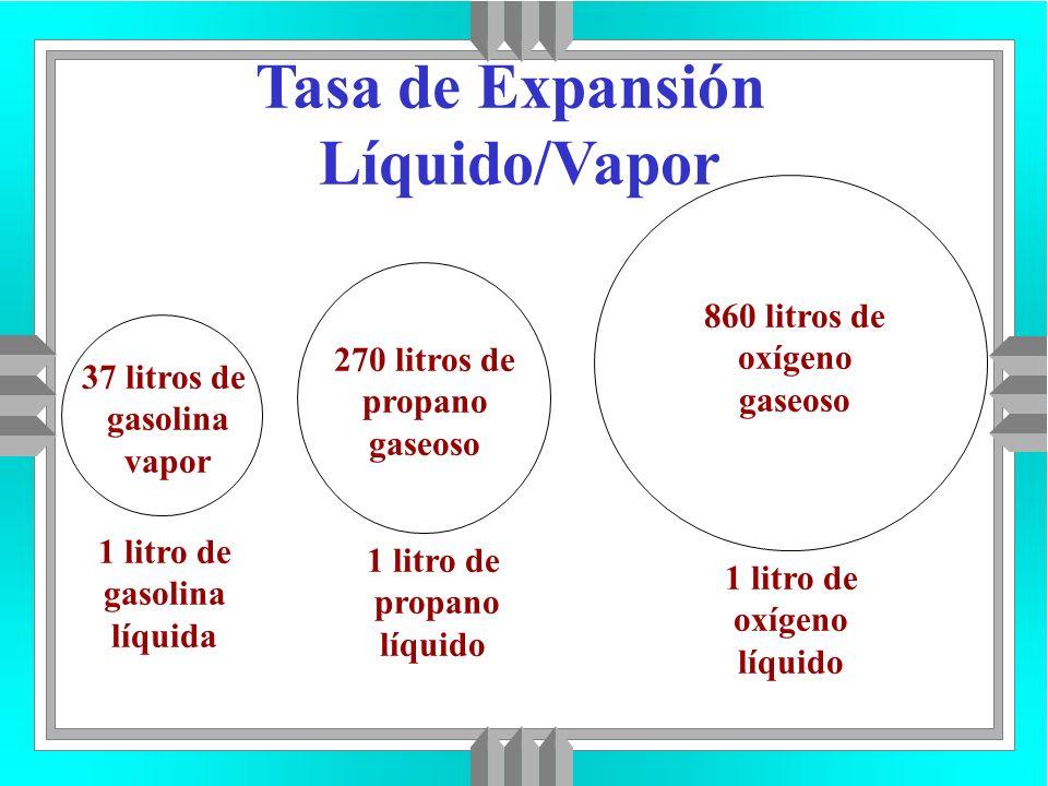 Tasa de Expansión Líquido/Vapor 1 litro de gasolina líquida 1 litro de propano líquido 1 litro de oxígeno líquido 37 litros de gasolina vapor 270 litr