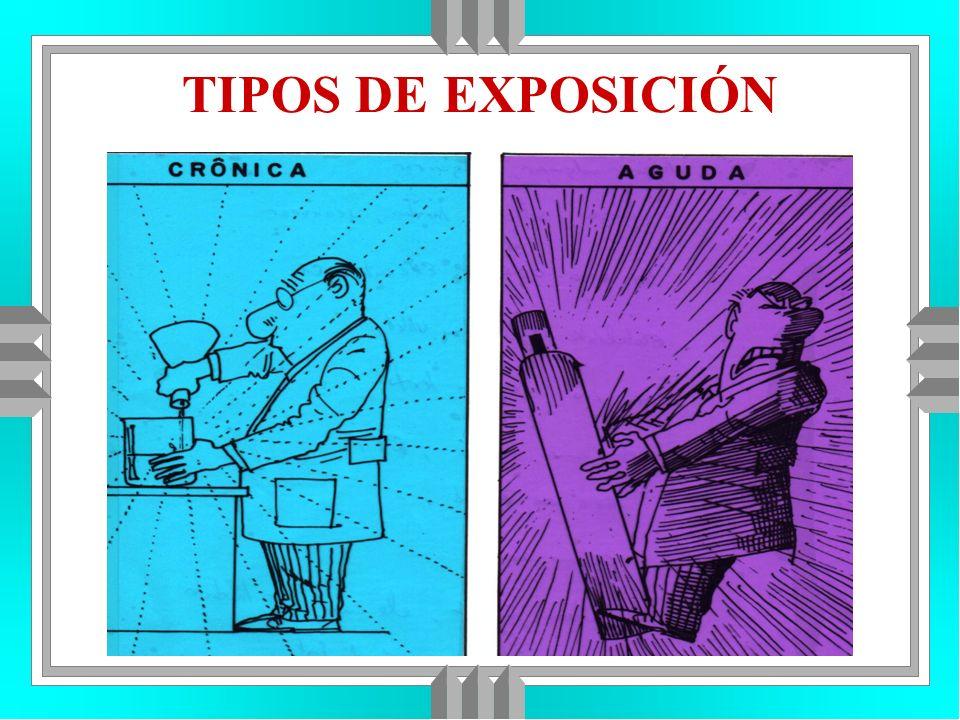 TIPOS DE EXPOSICIÓN