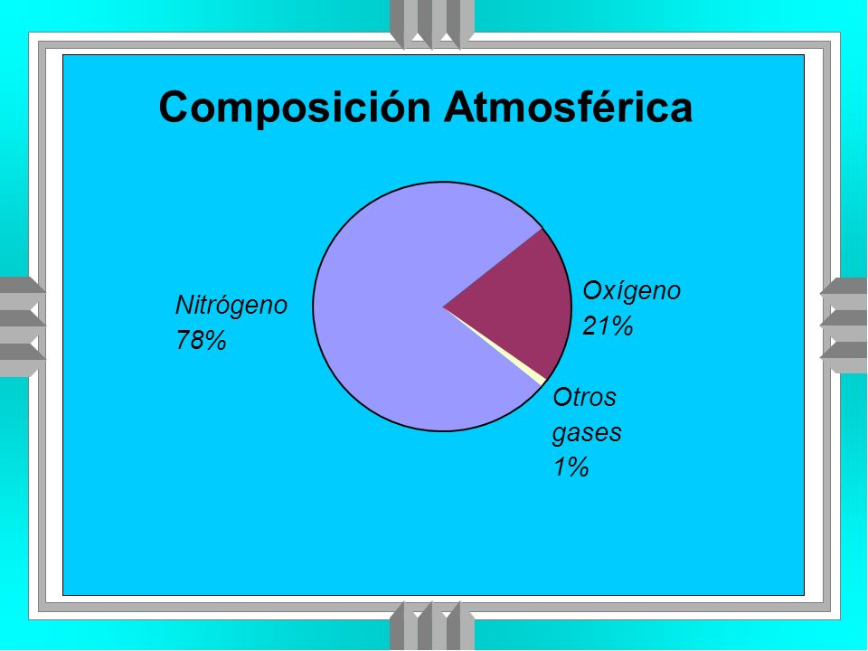 Composición Atmosférica Otros gases 1% Oxígeno 21% Nitrógeno 78%