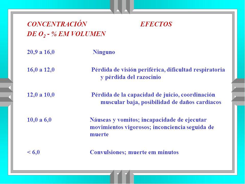CONCENTRACIÓN EFECTOS DE O 2 - % EM VOLUMEN 20,9 a 16,0 Ninguno 16,0 a 12,0 Pérdida de visión periférica, dificultad respiratoria y pérdida del razoci
