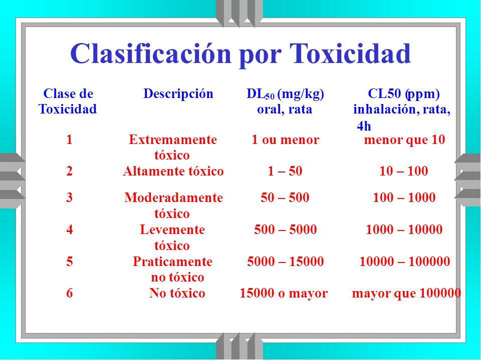 Clasificación por Toxicidad Clase de Toxicidad DescripciónDL 50 (mg/kg) oral, rata CL50 (ppm) inhalación, rata, 4h 1Extremamente tóxico 1 ou menormeno
