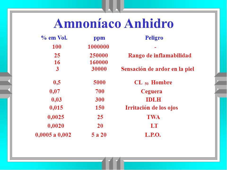 Amnoníaco Anhidro % em Vol.ppmPeligro 1001000000- 25 16 250000 160000 Rango de inflamabilidad 330000Sensación de ardor en la piel 0,55000CL 50 Hombre
