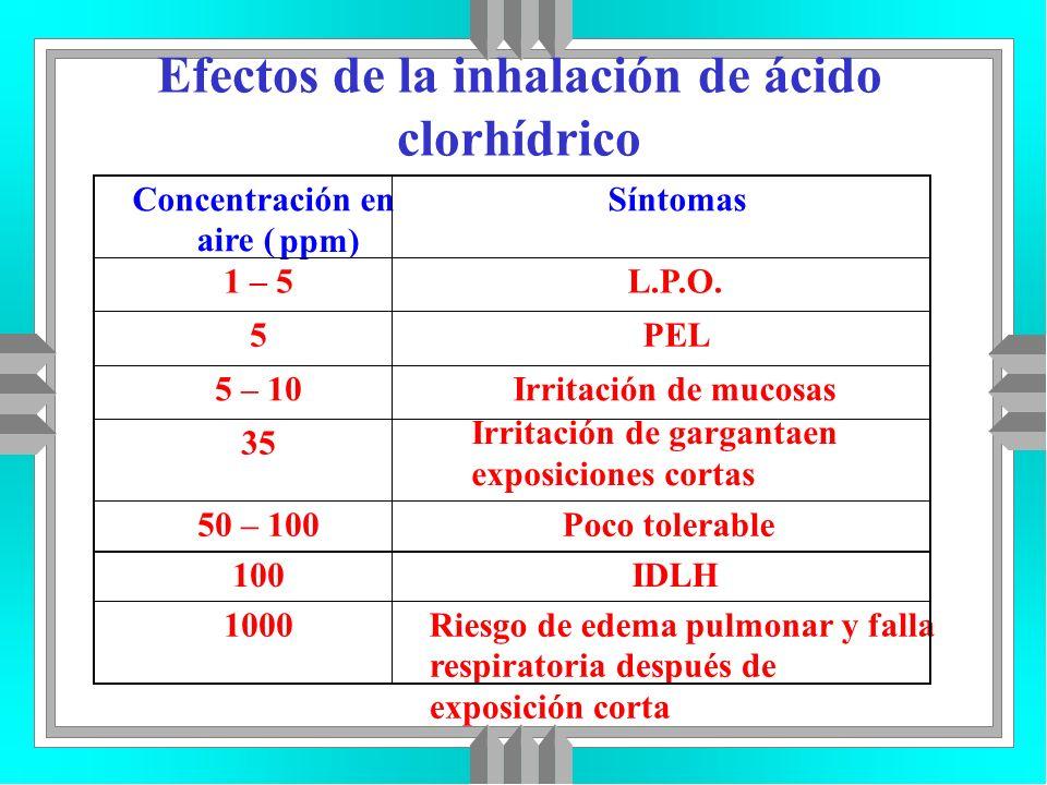 Efectos de la inhalación de ácido clorhídrico Concentración en aire ( ppm) Síntomas 1 – 5L.P.O. 5PEL 5 – 10Irritación de mucosas 35 Irritación de garg
