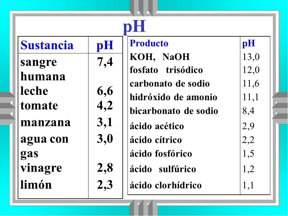 pH SustanciapH sangre humana 7,4 leche6,6 tomate4,2 manzana3,1 agua con gas 3,0 vinagre2,8 limón2,3 ProductopH KOH,NaOH13,0 fosfatotrisódico12,0 carbo