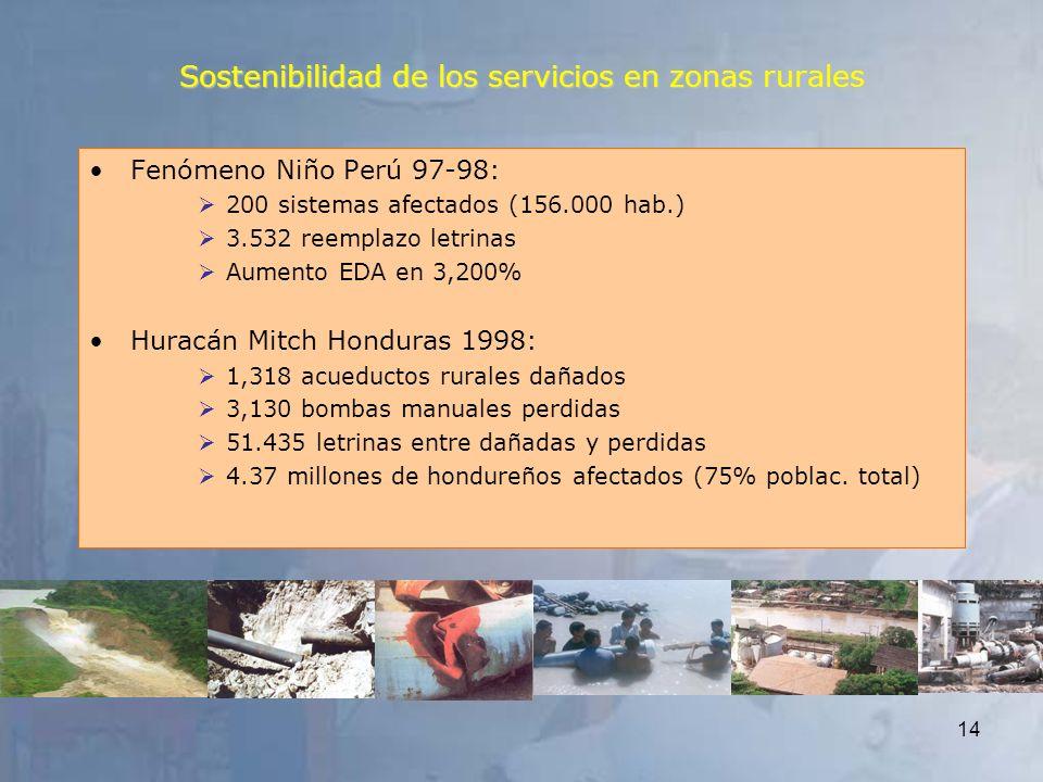 14 Fenómeno Niño Perú 97-98: 200 sistemas afectados (156.000 hab.) 3.532 reemplazo letrinas Aumento EDA en 3,200% Huracán Mitch Honduras 1998: 1,318 a