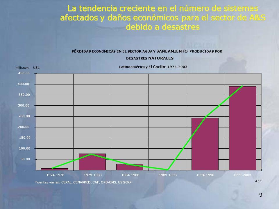 9 PÉRDIDAS ECONOMICAS EN EL SECTOR AGUA Y SANEAMIENTO PRODUCIDAS POR DESASTRES NATURALES - 50.00 100.00 150.00 200.00 250.00 300.00 350.00 400.00 450.