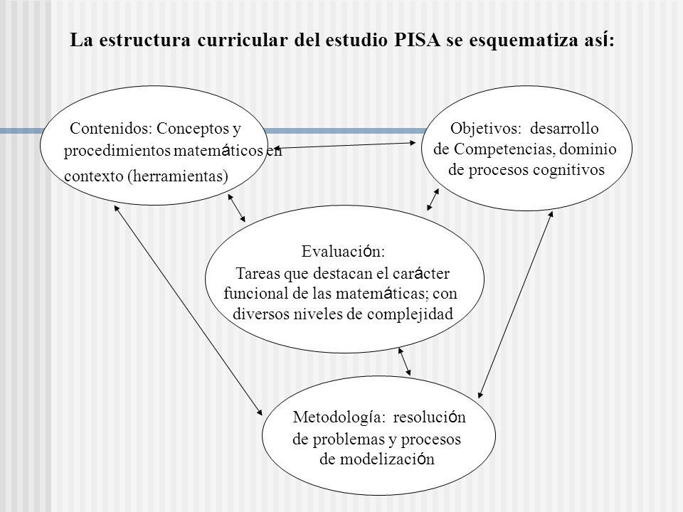 La estructura curricular del estudio PISA se esquematiza as í : Evaluaci ó n: Tareas que destacan el car á cter funcional de las matem á ticas; con di