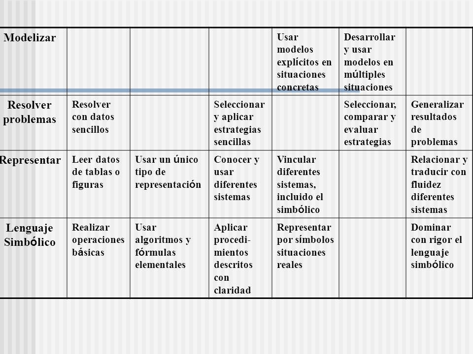 Modelizar Usar modelos expl í citos en situaciones concretas Desarrollar y usar modelos en m ú ltiples situaciones Resolver problemas Resolver con dat